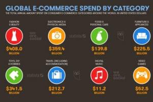 digital 2018 e-commerce