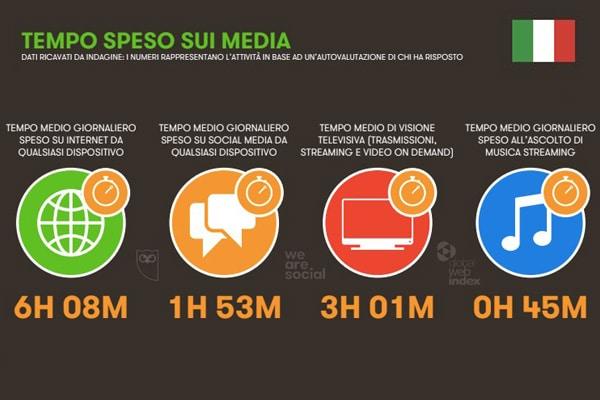 tempo sui social media