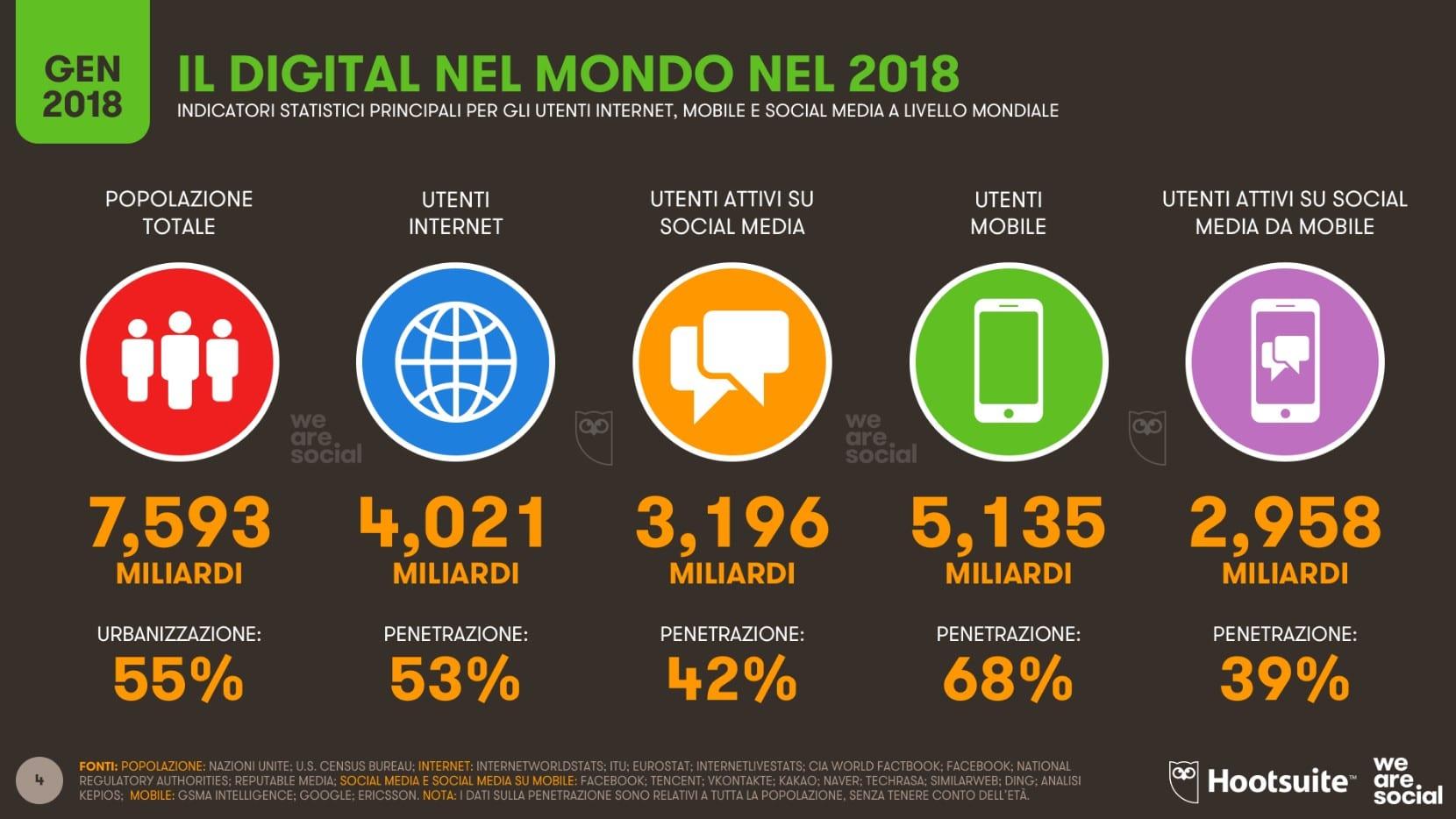utilizzo di internet nel mondo